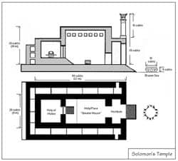 Reconstructed plan of Solomon's temple Source: http://www.flickr.com/photos/ideacreamanuelapps/3542206274/